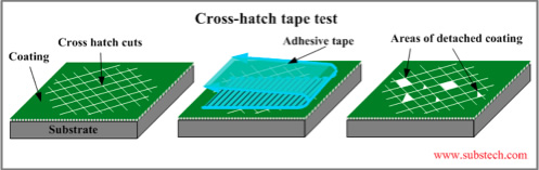 Cross-hatch test
